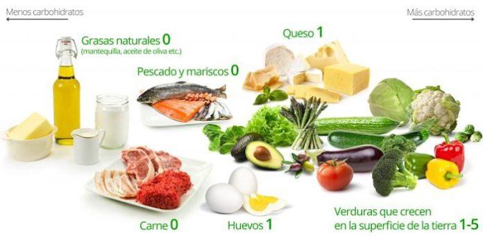Que se puede comer en la dieta cetógénica